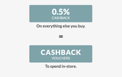 Gain 0% interest for 6 months PLUS up to 1% cashback on everything you spend with the NEW Asda CashbackCreditCard
